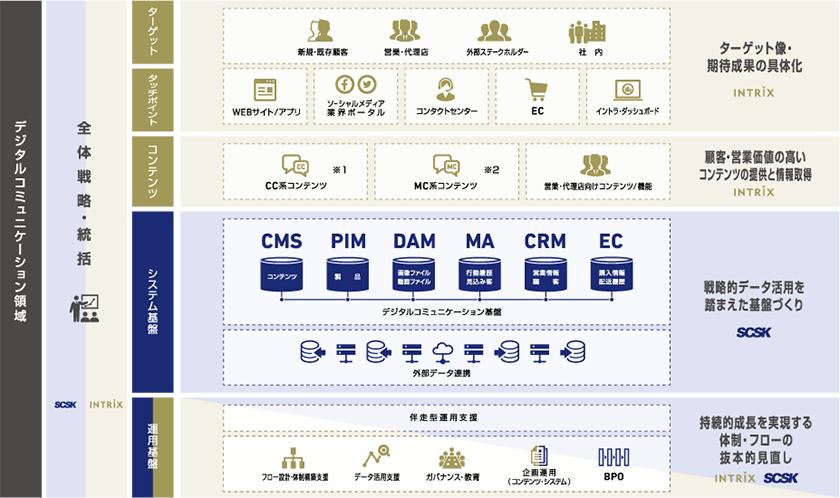 網羅的な課題解決を実現するデジタルソリューションの提供